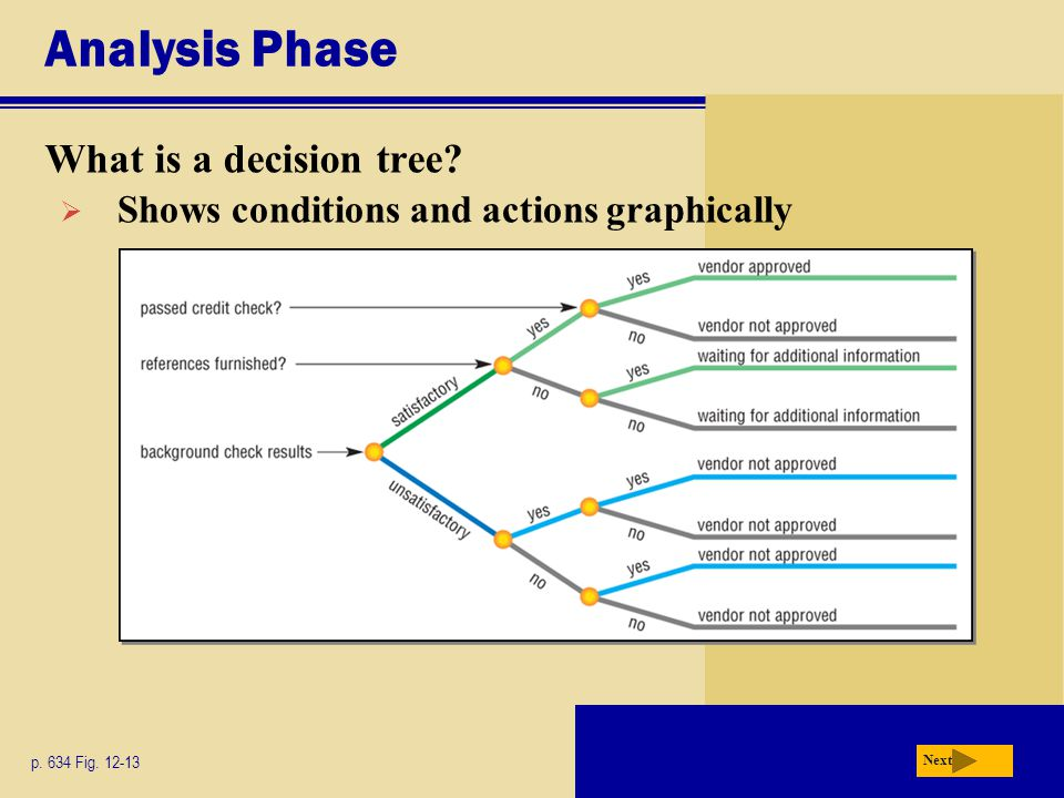 Analysis Phase What is a decision tree? p. 634 Fig. 12-13 Next  Shows conditions and actions graphically