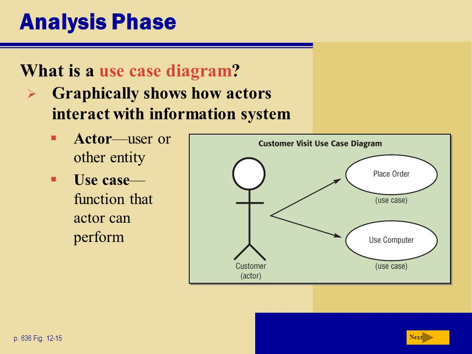 Analysis Phase What is a use case diagram? p. 636 Fig. 12-15 Next  Graphically shows how actors interact with information system  Actor—user or othe
