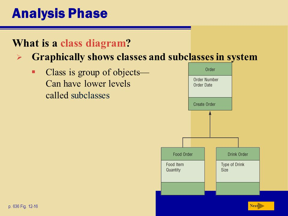 Analysis Phase What is a class diagram? p. 636 Fig. 12-16 Next  Graphically shows classes and subclasses in system  Class is group of objects— Can h