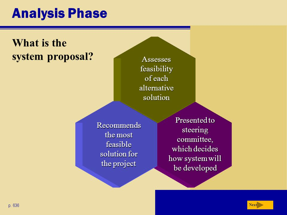 Presented to steering committee, which decides how system will be developed Analysis Phase What is the system proposal? p. 636 Next Assesses feasibili