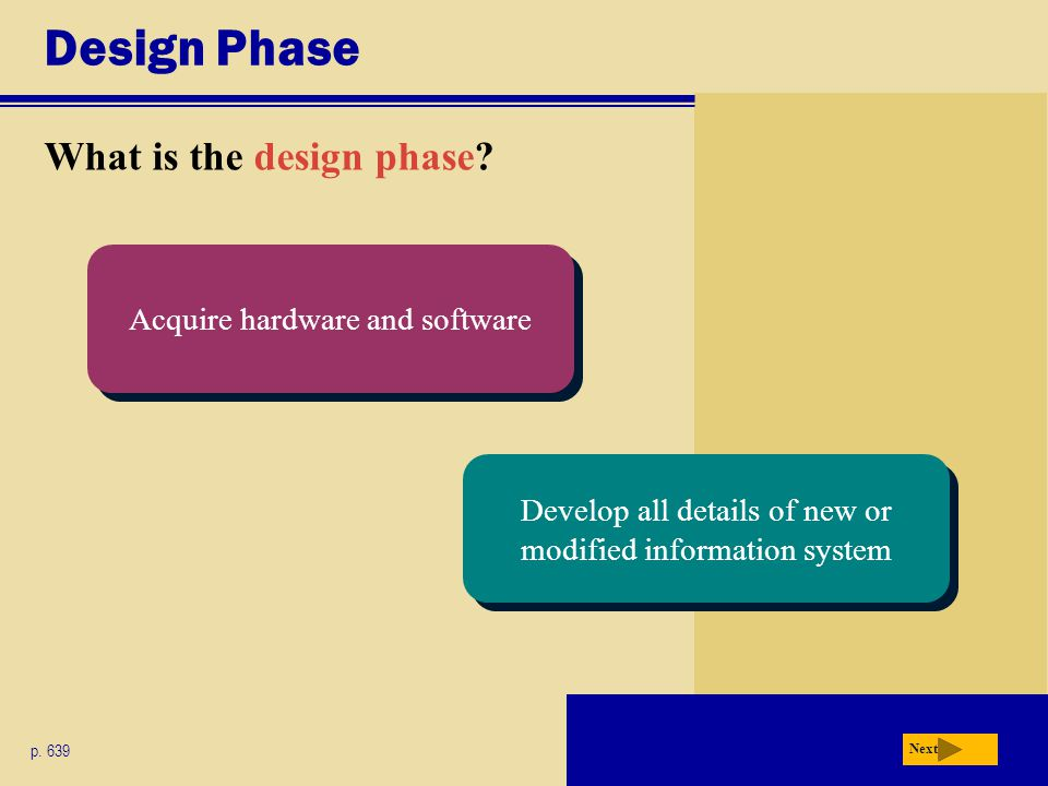 Design Phase What is the design phase? p. 639 Next Acquire hardware and software Develop all details of new or modified information system