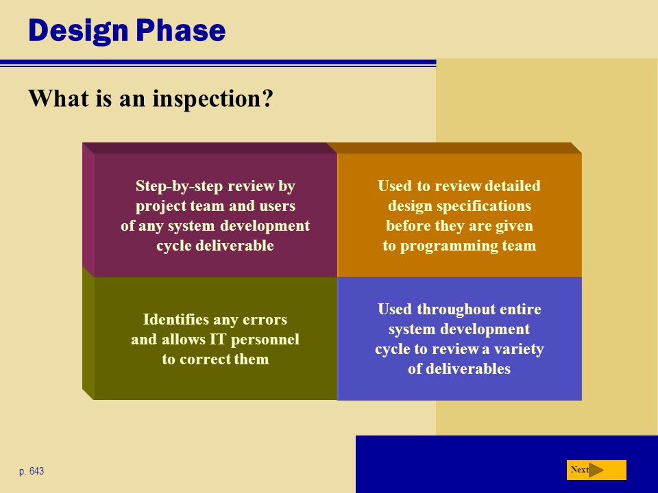 Design Phase What is an inspection? p. 643 Next Used throughout entire system development cycle to review a variety of deliverables Used to review det