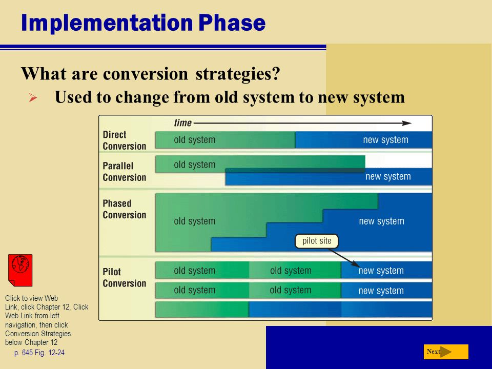 Implementation Phase What are conversion strategies? p. 645 Fig. 12-24 Next  Used to change from old system to new system Click to view Web Link, cli
