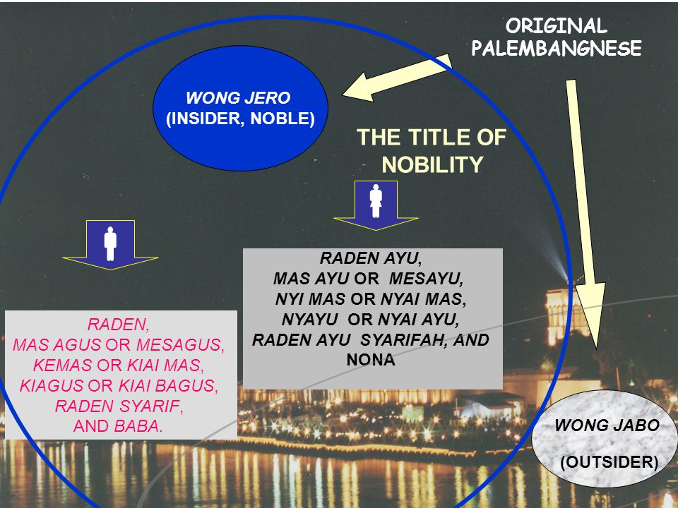 ORIGINAL PALEMBANGNESE WONG JERO (INSIDER, NOBLE) WONG JABO (OUTSIDER)  THE TITLE OF NOBILITY RADEN, MAS AGUS OR MESAGUS, KEMAS OR KIAI MAS, KIAGUS OR KIAI BAGUS, RADEN SYARIF, AND BABA.