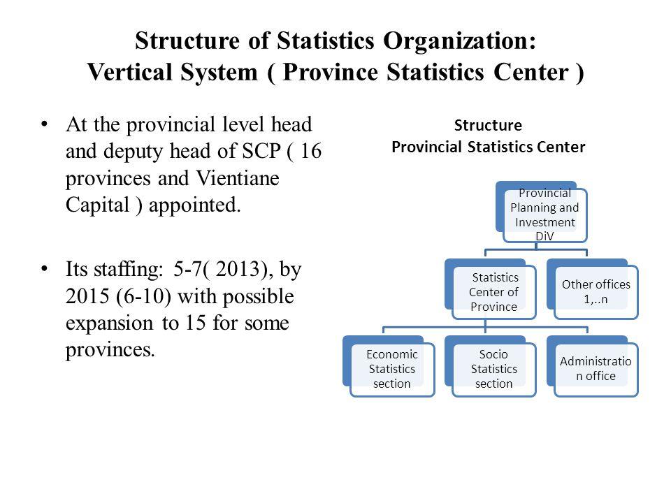 Structure of Statistics Organization: Vertical System ( Province Statistics Center ) Structure Provincial Statistics Center Provincial Planning and In