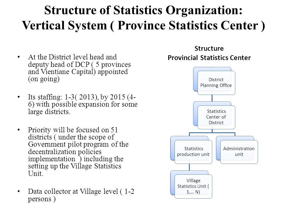 Structure of Statistics Organization: Vertical System ( Province Statistics Center ) Structure Provincial Statistics Center District Planning Office S