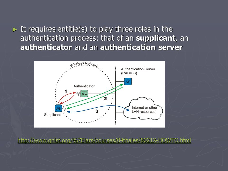 ► It requires entitie(s) to play three roles in the authentication process: that of an supplicant, an authenticator and an authentication server http://www.gnist.org/%7Elars/courses/04thales/8021X-HOWTO.html