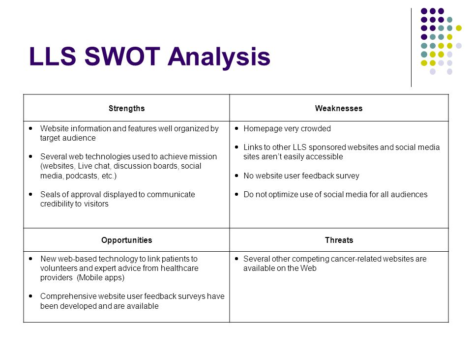 LLS SWOT Analysis StrengthsWeaknesses  Website information and features well organized by target audience  Several web technologies used to achieve mission (websites, Live chat, discussion boards, social media, podcasts, etc.)  Seals of approval displayed to communicate credibility to visitors  Homepage very crowded  Links to other LLS sponsored websites and social media sites aren't easily accessible  No website user feedback survey  Do not optimize use of social media for all audiences OpportunitiesThreats  New web-based technology to link patients to volunteers and expert advice from healthcare providers (Mobile apps)  Comprehensive website user feedback surveys have been developed and are available  Several other competing cancer-related websites are available on the Web