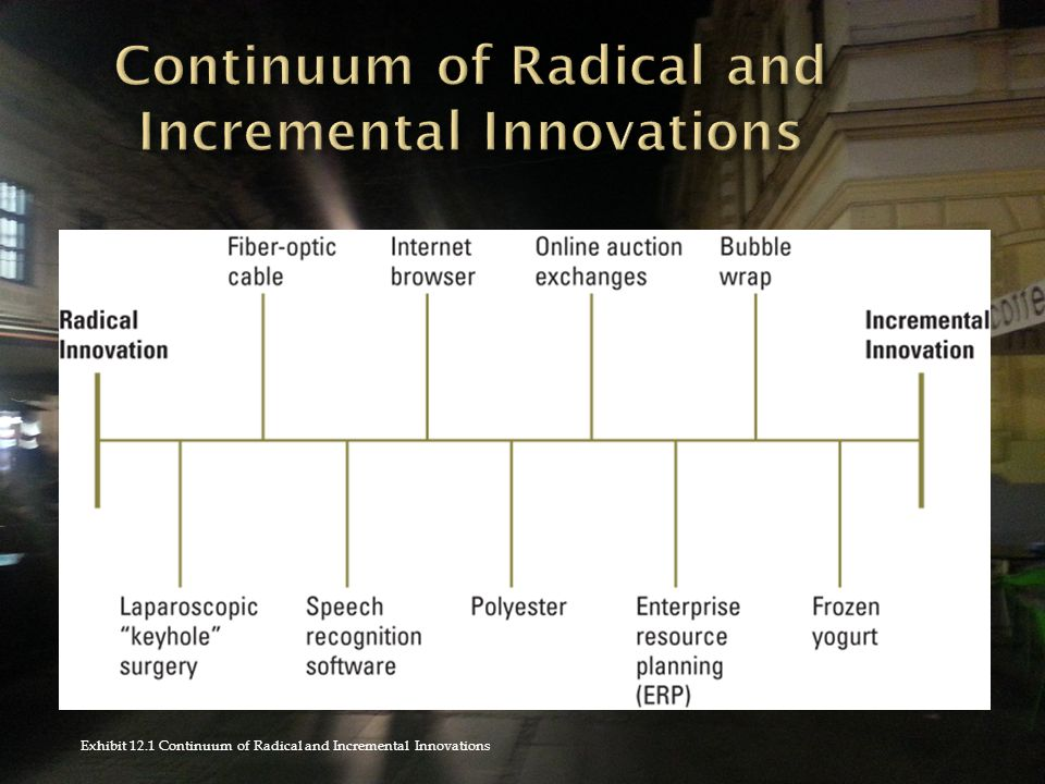 Exhibit 12.1 Continuum of Radical and Incremental Innovations