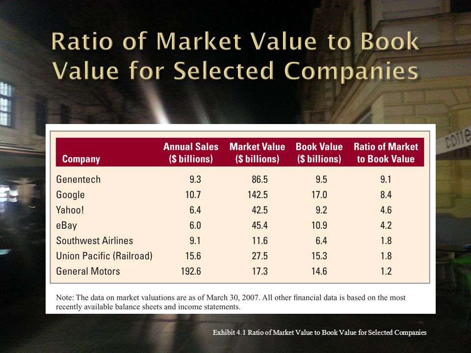 Exhibit 4.1 Ratio of Market Value to Book Value for Selected Companies