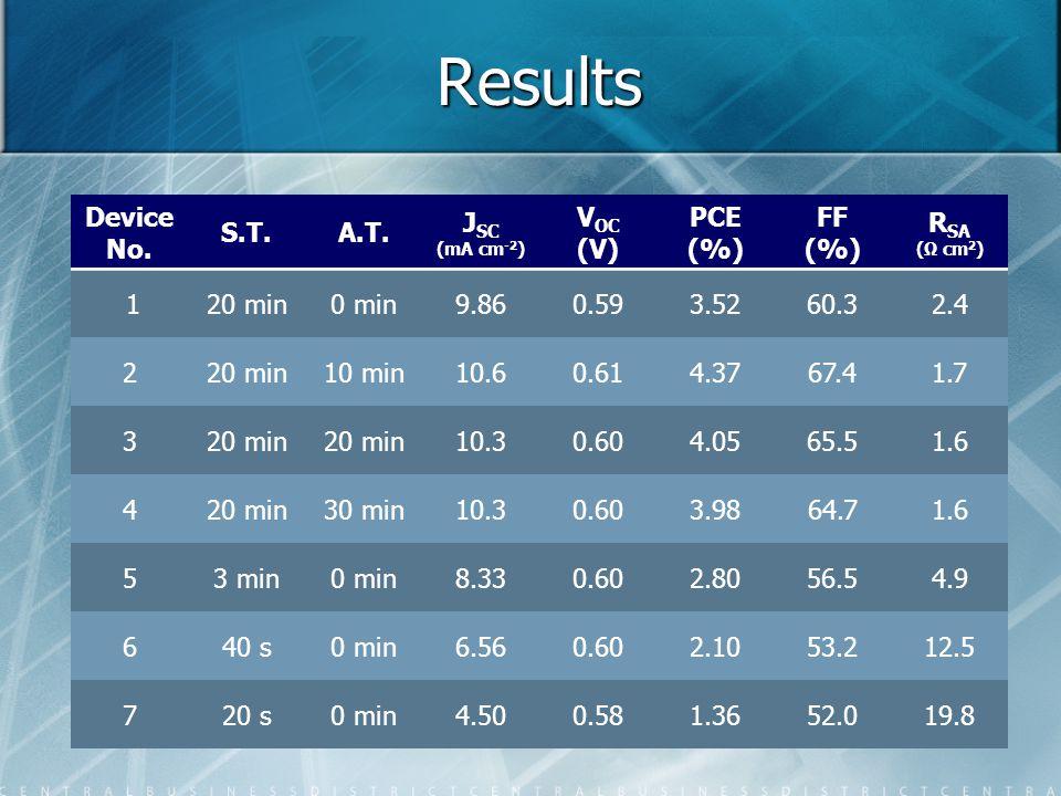 Results Device No. S.T.A.T. J SC (mA cm -2 ) V OC (V) PCE (%) FF (%) R SA (Ω cm 2 ) 120 min0 min9.860.593.5260.32.4 220 min10 min10.60.614.3767.41.7 3