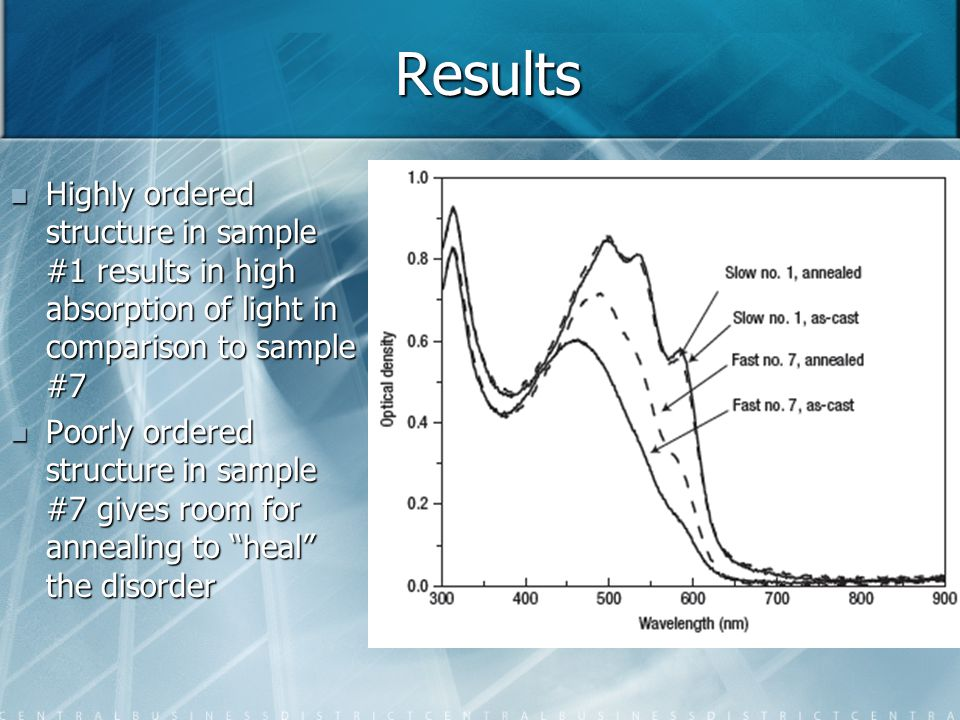 Results Highly ordered structure in sample #1 results in high absorption of light in comparison to sample #7 Highly ordered structure in sample #1 res