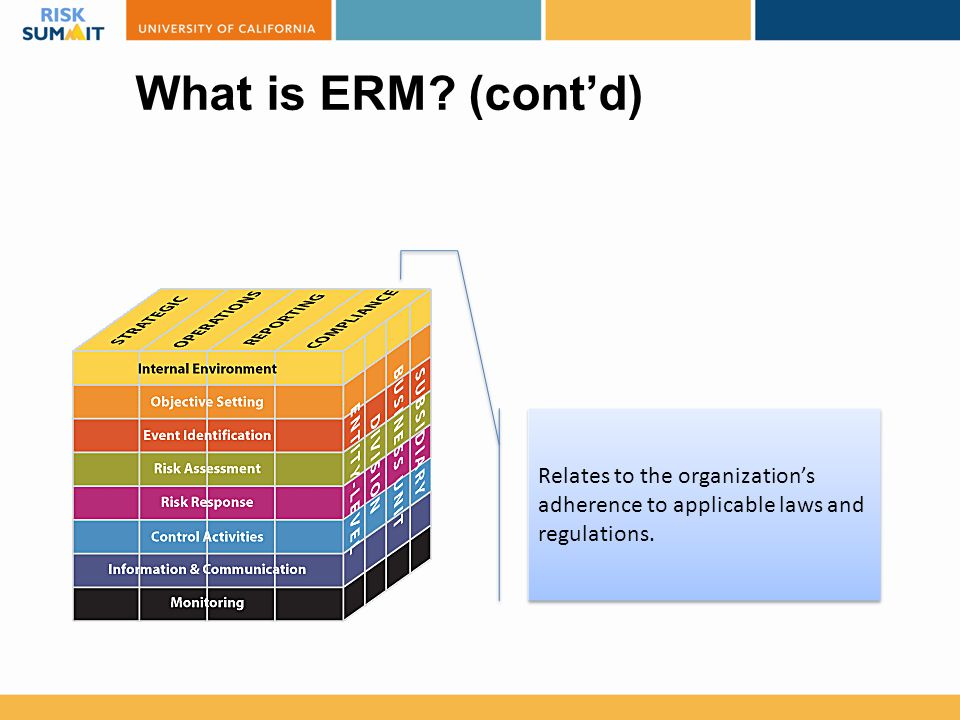 What is ERM? (cont'd) Relates to the organization's adherence to applicable laws and regulations.