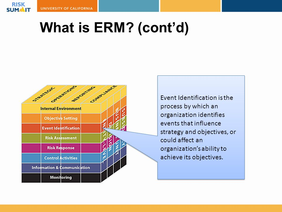 What is ERM? (cont'd) Event Identification is the process by which an organization identifies events that influence strategy and objectives, or could
