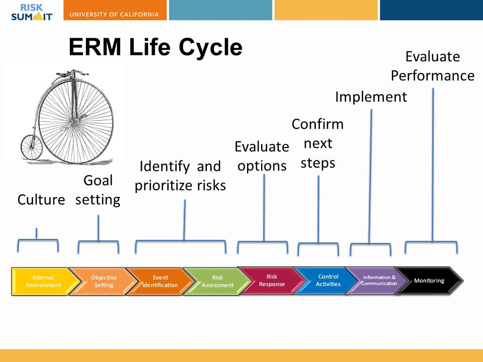 ERM Life Cycle Internal Environment Event Identification Risk Response Control Activities Objective Setting Information & Communication Risk Assessmen