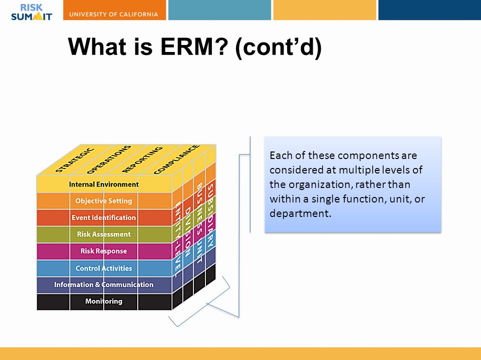 What is ERM? (cont'd) Each of these components are considered at multiple levels of the organization, rather than within a single function, unit, or d