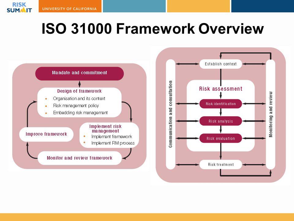 ISO 31000 Framework Overview