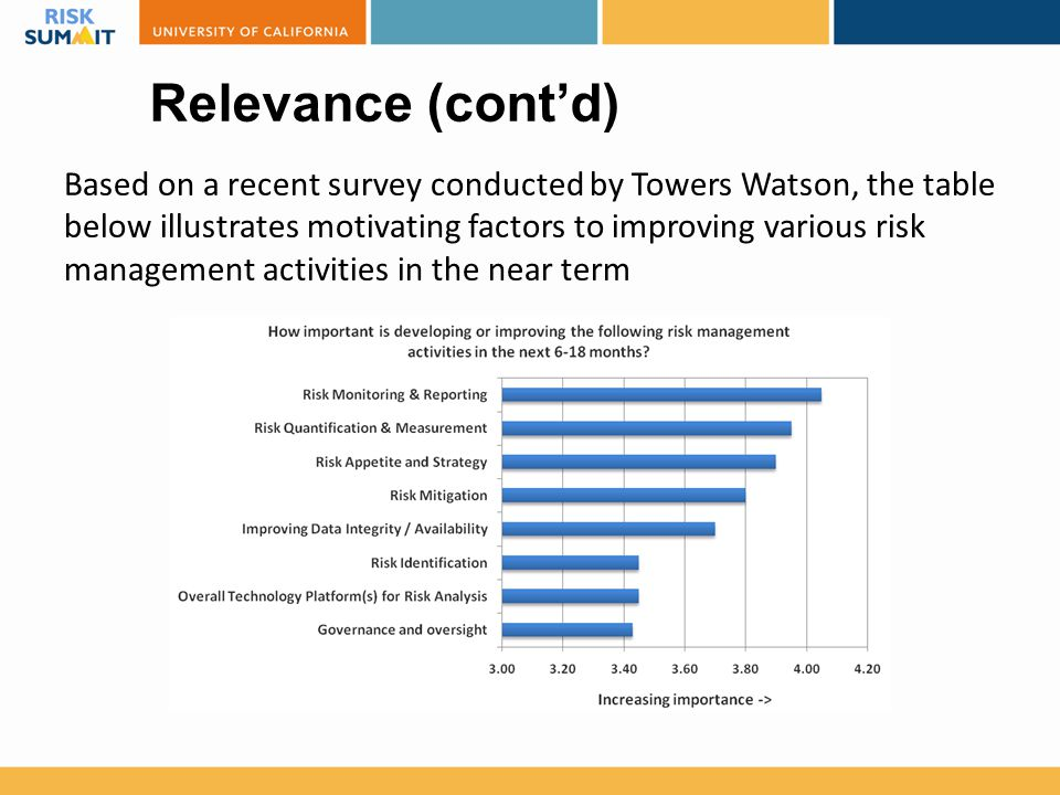 Relevance (cont'd) Based on a recent survey conducted by Towers Watson, the table below illustrates motivating factors to improving various risk manag