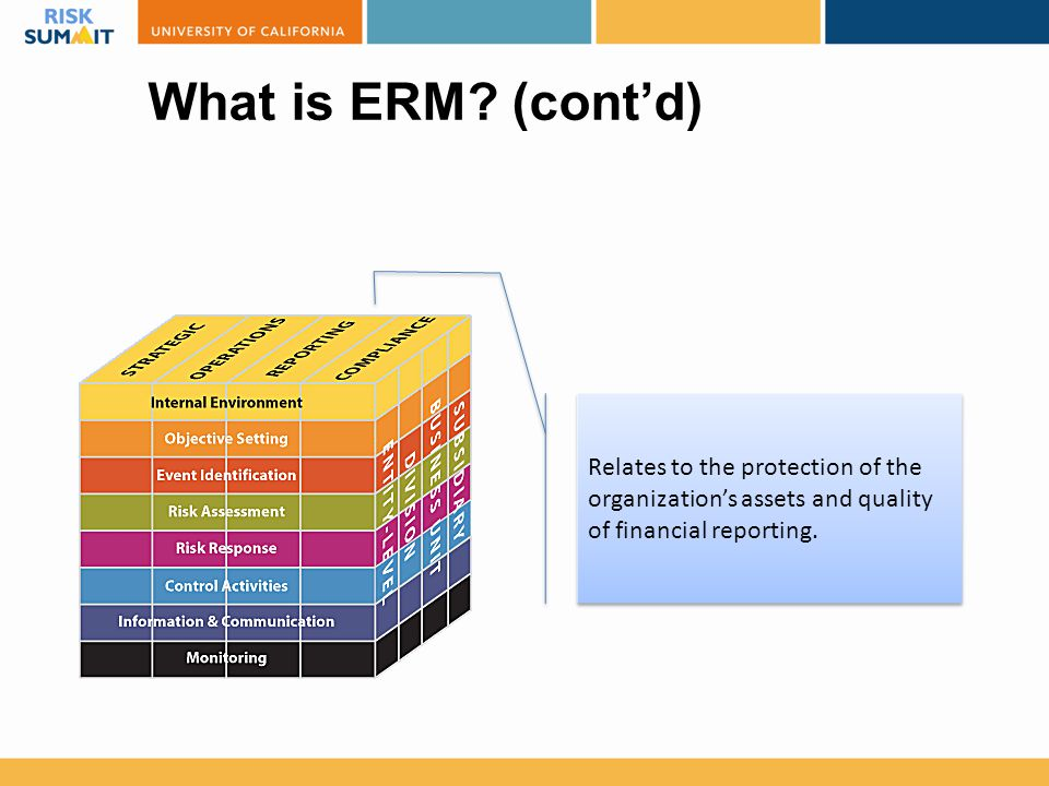 What is ERM? (cont'd) Relates to the protection of the organization's assets and quality of financial reporting.