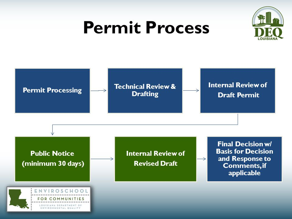 Permit Process Permit Processing Technical Review & Drafting Internal Review of Draft Permit Public Notice (minimum 30 days) Internal Review of Revised Draft Final Decision w/ Basis for Decision and Response to Comments, if applicable