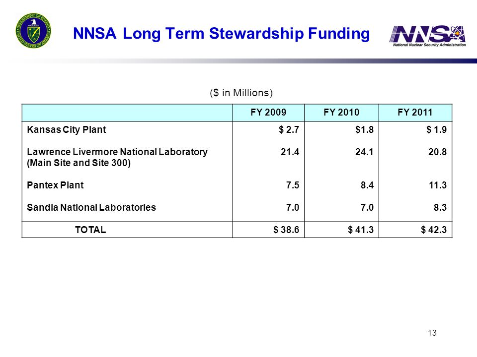 13 NNSA Long Term Stewardship Funding FY 2009FY 2010FY 2011 Kansas City Plant Lawrence Livermore National Laboratory (Main Site and Site 300) Pantex Plant Sandia National Laboratories $ 2.7 21.4 7.5 7.0 $1.8 24.1 8.4 7.0 $ 1.9 20.8 11.3 8.3 TOTAL$ 38.6$ 41.3$ 42.3 ($ in Millions)