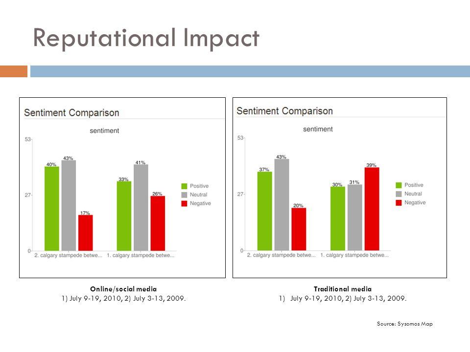 Reputational Impact Online/social media 1) July 9-19, 2010, 2) July 3-13, 2009. Traditional media 1)July 9-19, 2010, 2) July 3-13, 2009. Source: Sysom