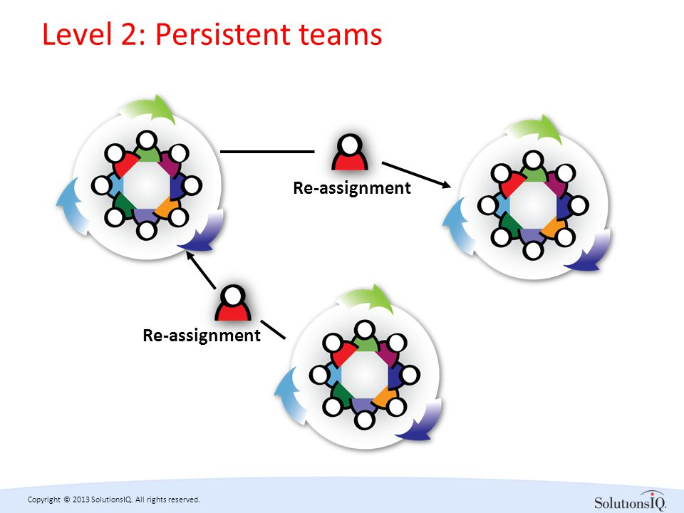 Copyright © 2013 SolutionsIQ. All rights reserved. Level 2: Persistent teams Re-assignment