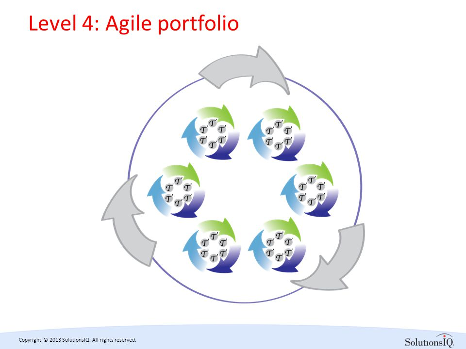 Copyright © 2013 SolutionsIQ. All rights reserved. Level 4: Agile portfolio