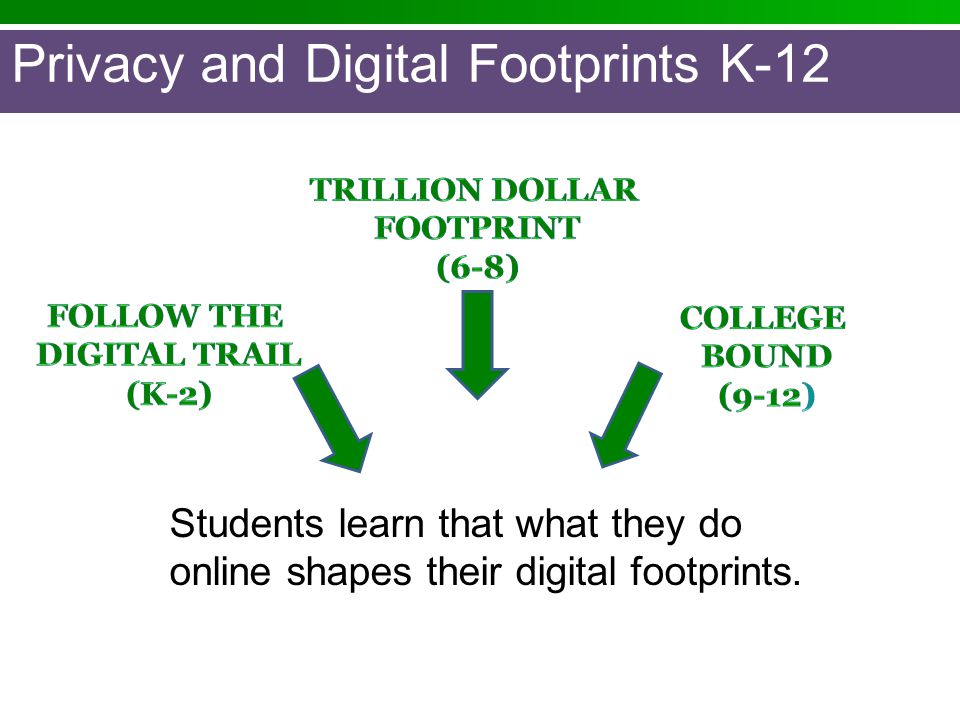 Privacy and Digital Footprints K-12 Students learn that what they do online shapes their digital footprints.