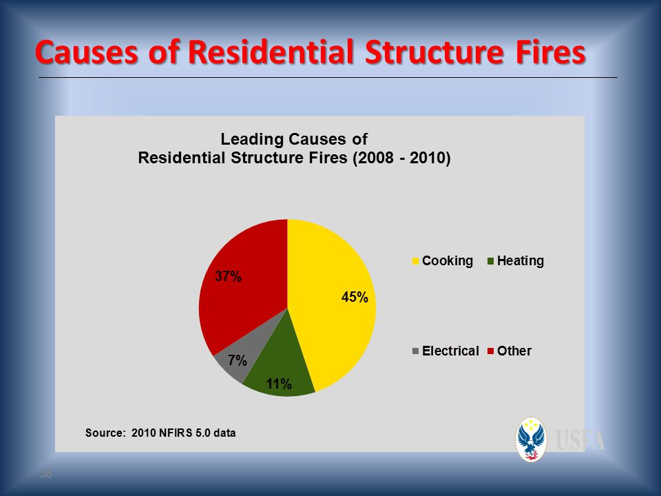 37 Impact of Residential Structure Fires 2010  3,120 total Civilian Fire Deaths  17,720 total Civilian Fire Injuries  2,665 (85%) of Civilian Fire Fatalities in residential structure fires  13,800 (78%) of Civilian Fire Injuries in residential structure fires Source: NFPA's Fire Loss in the United States During 2010, September 2011