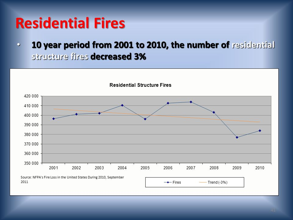Civilian Fire Fatalities in Residential Buildings by Age (2008-2010) Source:NFIRS 5.0 data. Note: Percentages computed only for those fatalities where