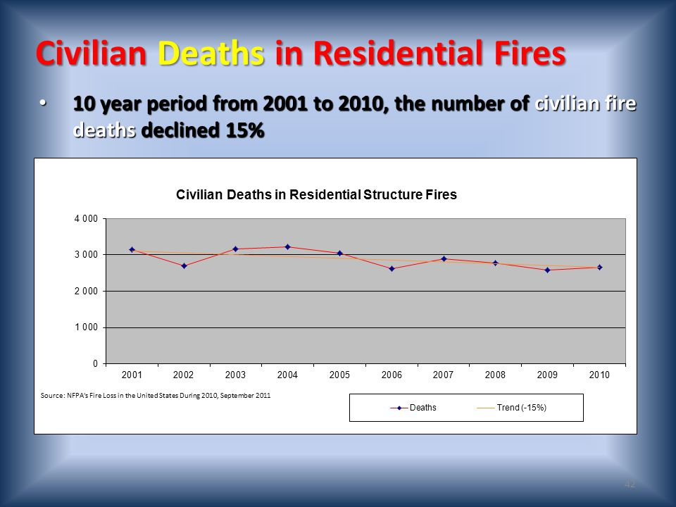41 Residential Fires 10 year period from 2001 to 2010, the number of residential structure fires decreased 3% 10 year period from 2001 to 2010, the number of residential structure fires decreased 3%