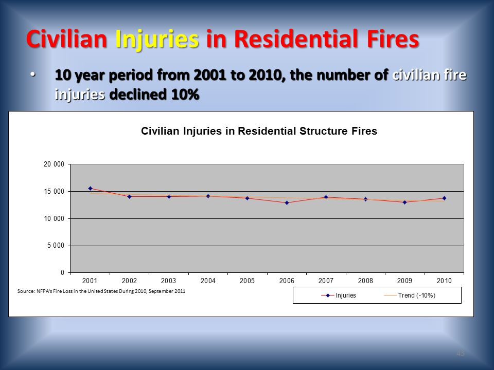 42 Civilian Deaths in Residential Fires 10 year period from 2001 to 2010, the number of civilian fire deaths declined 15% 10 year period from 2001 to