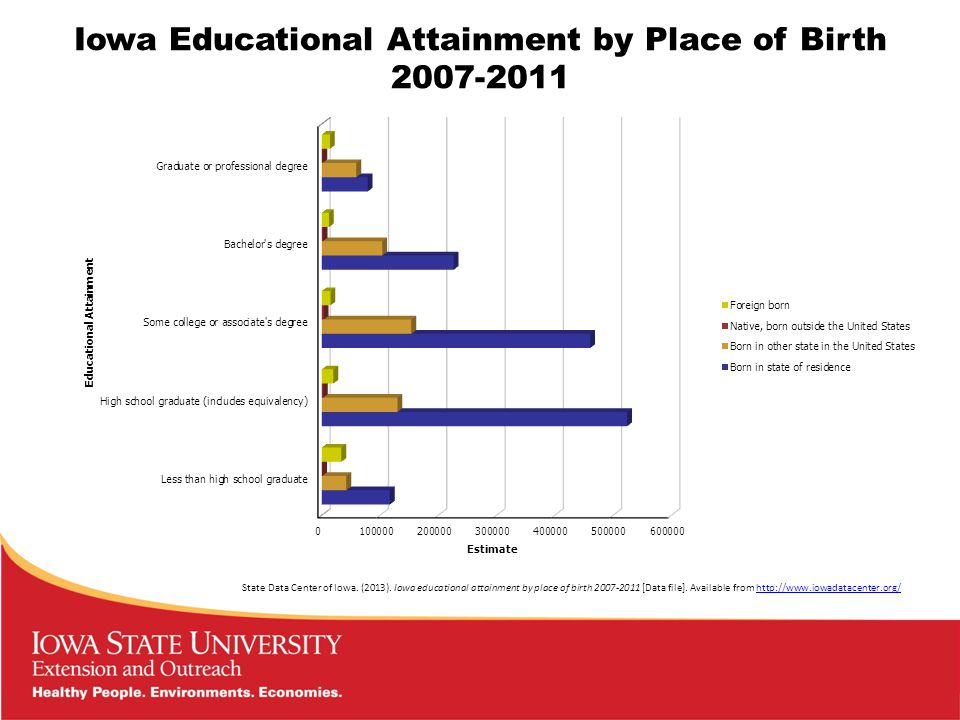 Iowa Educational Attainment by Place of Birth 2007-2011 State Data Center of Iowa.