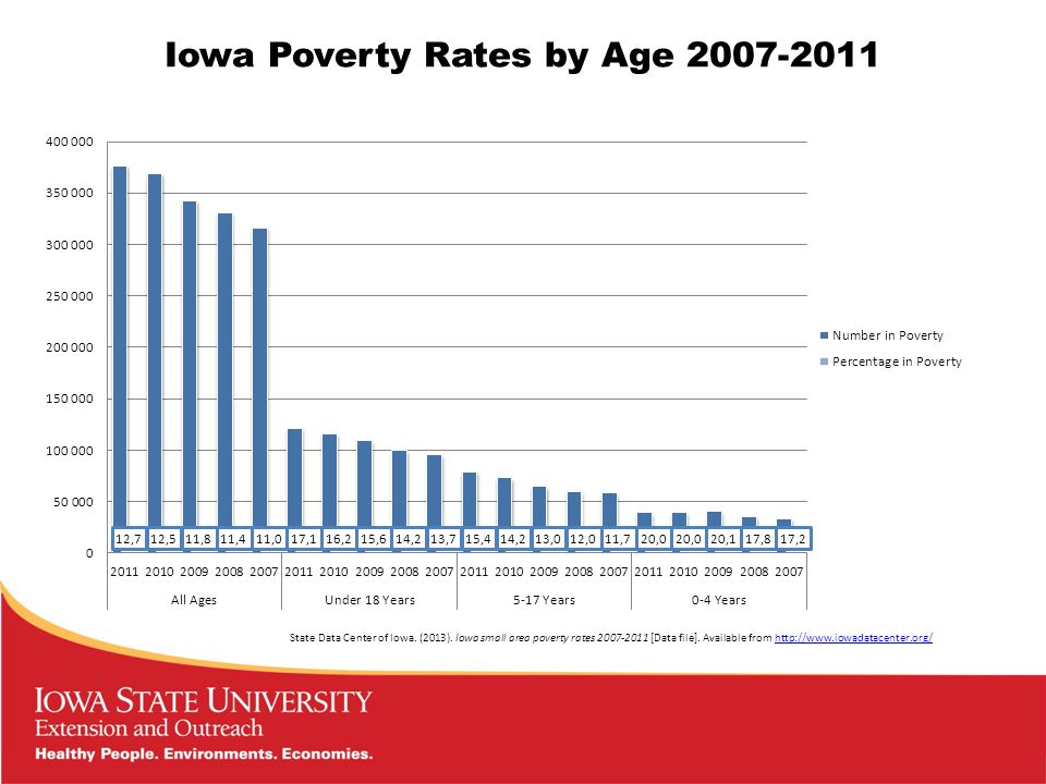 Iowa Poverty Rates by Age 2007-2011 State Data Center of Iowa.