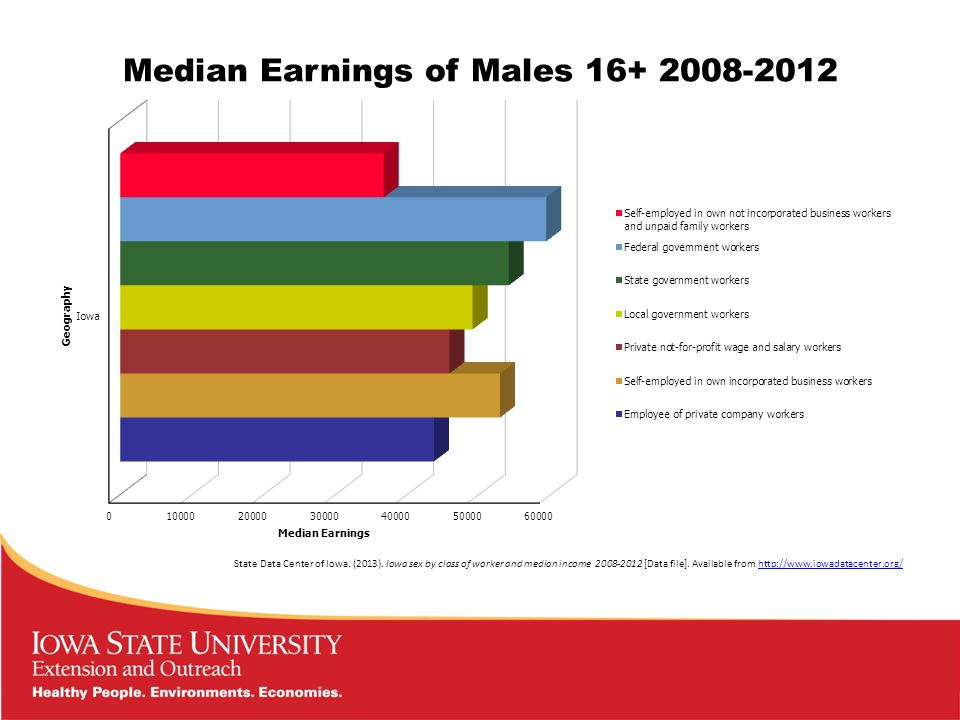 Median Earnings of Females 16+ 2008-2012 State Data Center of Iowa.