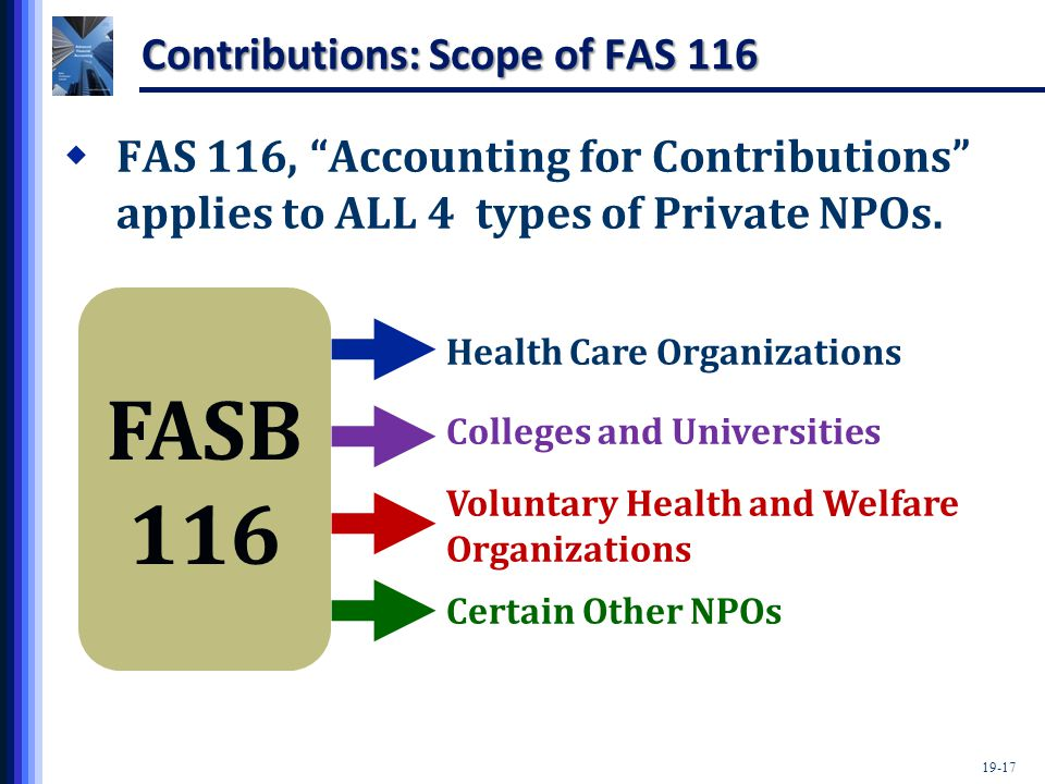 19-17 Contributions: Scope of FAS 116  FAS 116, Accounting for Contributions applies to ALL 4 types of Private NPOs.