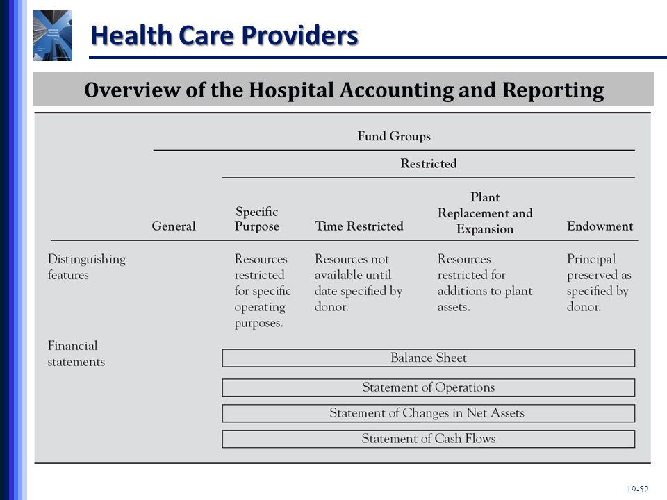 19-52 Health Care Providers Overview of the Hospital Accounting and Reporting