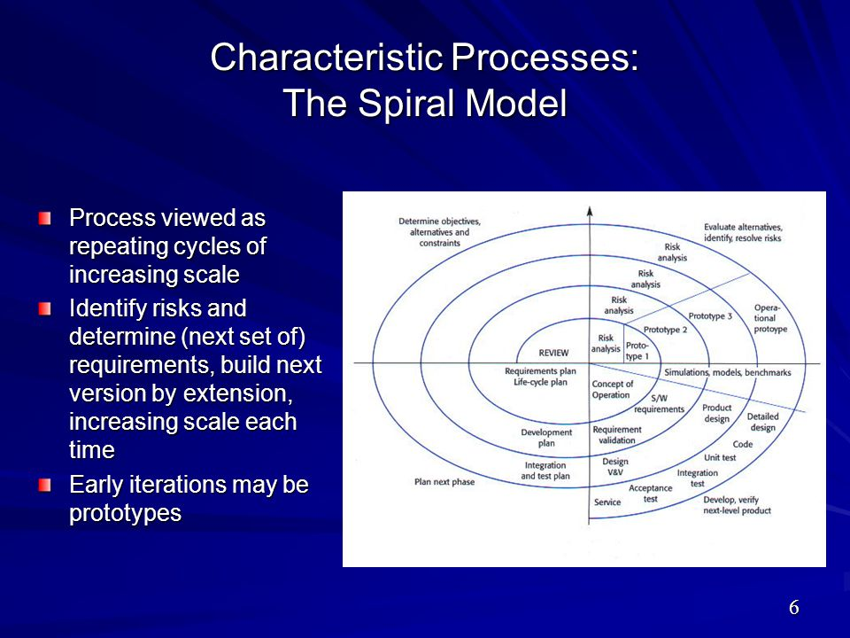 Characteristic Processes: The Spiral Model Process viewed as repeating cycles of increasing scale Identify risks and determine (next set of) requireme