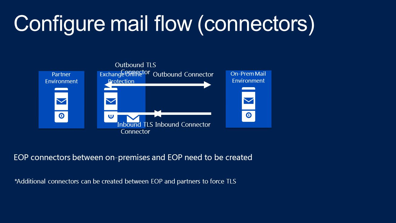 On-Prem Mail Environment Exchange Online Protection Outbound Connector Inbound Connector Outbound TLS Connector Inbound TLS Connector EOP connectors between on-premises and EOP need to be created *Additional connectors can be created between EOP and partners to force TLS Configure mail flow (connectors) Partner Environment