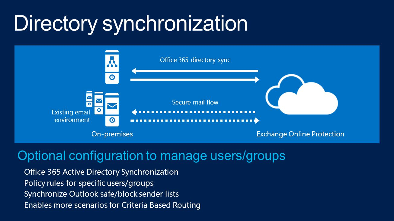 Existing email environment Office 365 directory sync Secure mail flow Exchange Online ProtectionOn-premises
