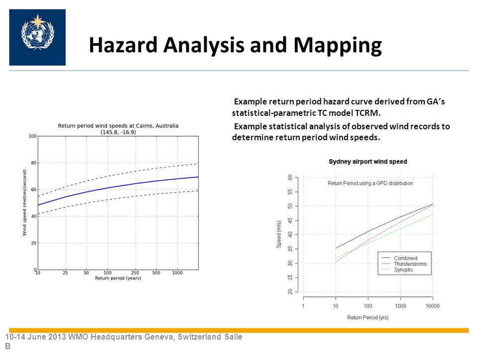 Hazard Analysis and Mapping Example return period hazard curve derived from GA's statistical-parametric TC model TCRM.