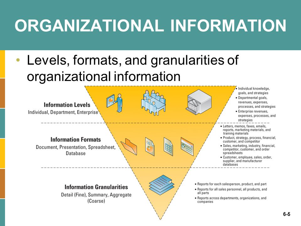 6-16 Understanding the Benefits of Good Information High quality information can significantly improve the chances of making a good decision Good decisions can directly impact an organization s bottom line