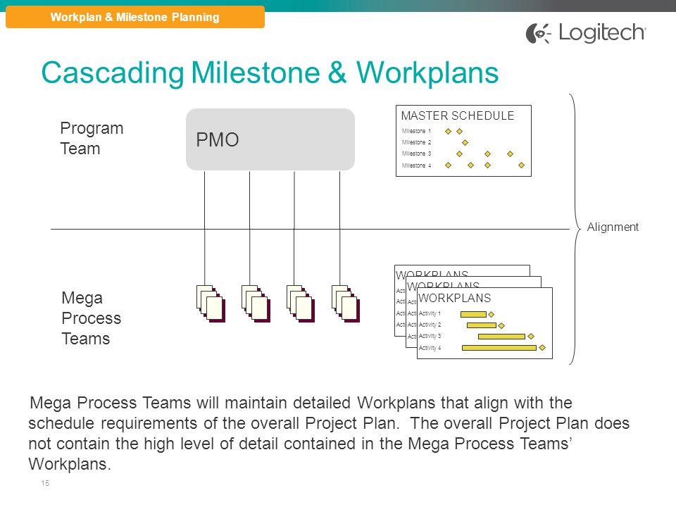 Cascading Milestone & Workplans Mega Process Teams PMO Program Team MASTER SCHEDULE Milestone 1 Milestone 2 Milestone 3 Milestone 4 WORKPLANS Activity