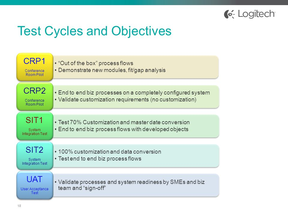 """""""Out of the box"""" process flows Demonstrate new modules, fit/gap analysis CRP1 Conference Room Pilot End to end biz processes on a completely configure"""