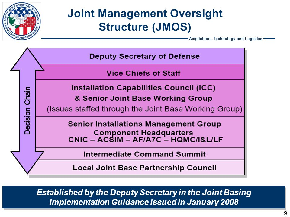 Acquisition, Technology and Logistics Joint Management Oversight Structure (JMOS) 9 Established by the Deputy Secretary in the Joint Basing Implementa