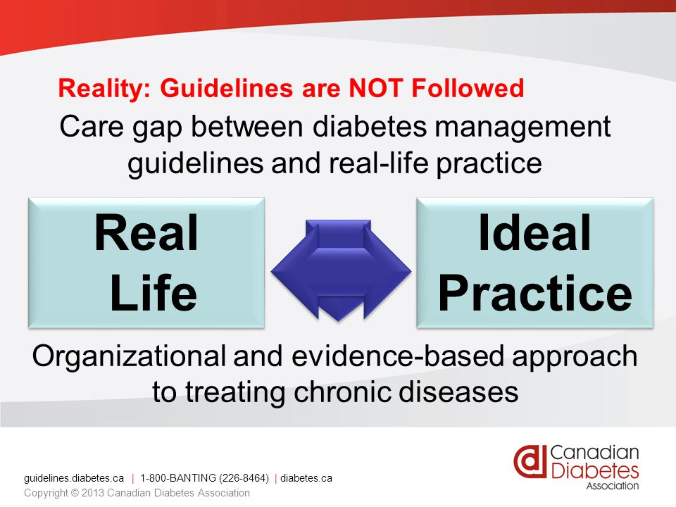 guidelines.diabetes.ca | 1-800-BANTING (226-8464) | diabetes.ca Copyright © 2013 Canadian Diabetes Association Reality: Guidelines are NOT Followed Care gap between diabetes management guidelines and real-life practice Organizational and evidence-based approach to treating chronic diseases Real Life Real Life Ideal Practice Ideal Practice