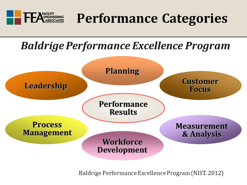 Performance CategoriesLeadership Planning Customer Focus Workforce Development Measurement & Analysis Process Management Performance Results Baldrige Performance Excellence Program Baldrige Performance Excellence Program (NIST.