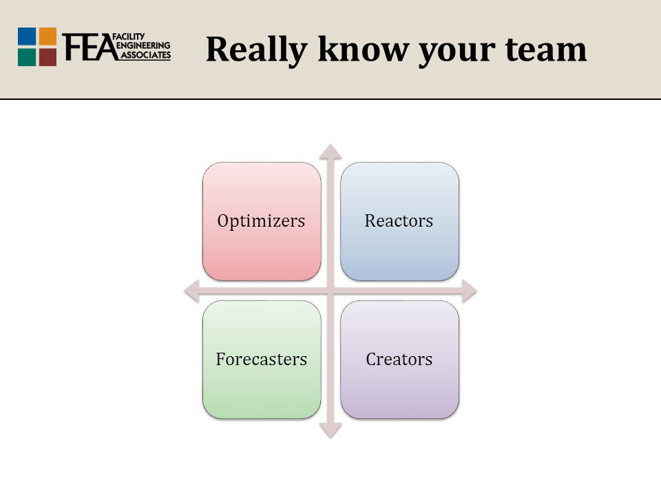 Really know your team OptimizersReactorsForecastersCreators