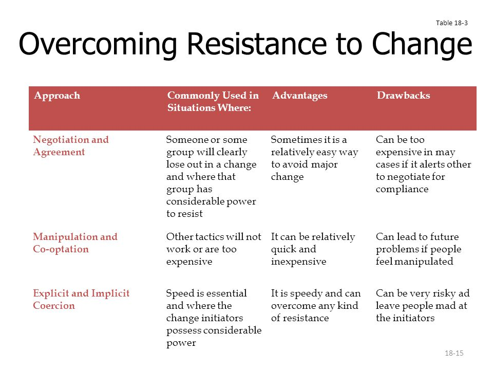 18-15 Overcoming Resistance to Change Can be very risky ad leave people mad at the initiators It is speedy and can overcome any kind of resistance Speed is essential and where the change initiators possess considerable power Explicit and Implicit Coercion Can lead to future problems if people feel manipulated It can be relatively quick and inexpensive Other tactics will not work or are too expensive Manipulation and Co-optation Can be too expensive in may cases if it alerts other to negotiate for compliance Sometimes it is a relatively easy way to avoid major change Someone or some group will clearly lose out in a change and where that group has considerable power to resist Negotiation and Agreement DrawbacksAdvantagesCommonly Used in Situations Where: Approach Table 18-3